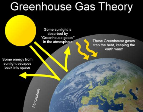 greenhouse effect diagram simple simple global warming diagram www imgkid the image
