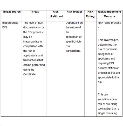 threat assessment template risk assessment template