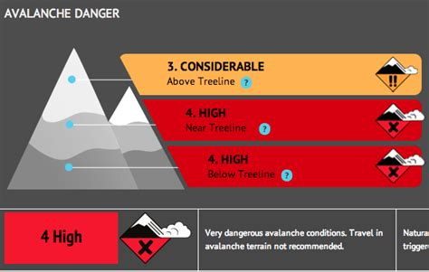"""NOAA: """"Avalanche Warning"""" for Lake Tahoe, CA Today"""