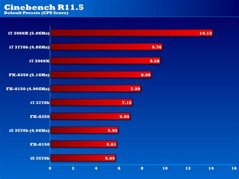 cine bench amd fx 8350 am3 bulldozer processor review eteknix