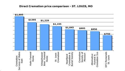 cremation cost average cost cremation images