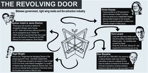 Revolving Door Definition by How The Revolving Door Has Made Politics A