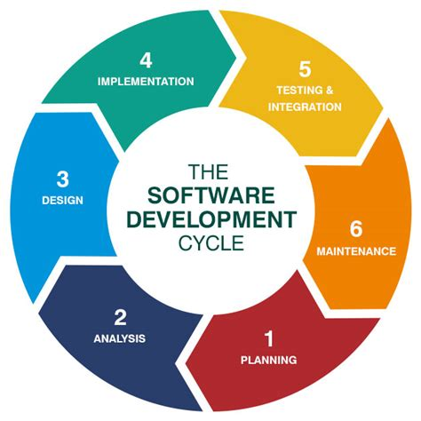 design definition in sdlc what is the software development cycle