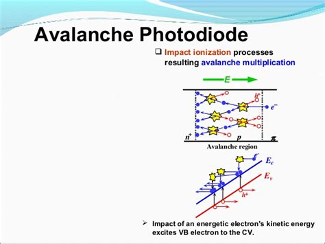 avalanche photodiode depletion region photo detector by girish harmukh