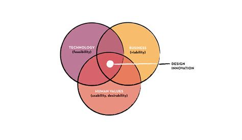 design thinking comes of age how to design your company s digital transformation