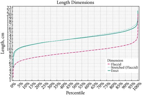 Normal Length by Am I Normal Review Analyzes Data On Flaccid And Erect