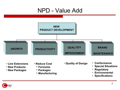 Procurement In New Product Development New Product Development