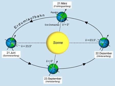 wann steht die sonne am höchsten geografie sonnenh 246 chstst 228 nde goruma