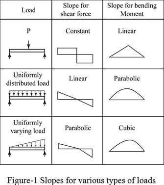 shear diagrams definition of shear and moment diagrams chegg