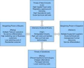 strategic analysis and implementation pest analysis