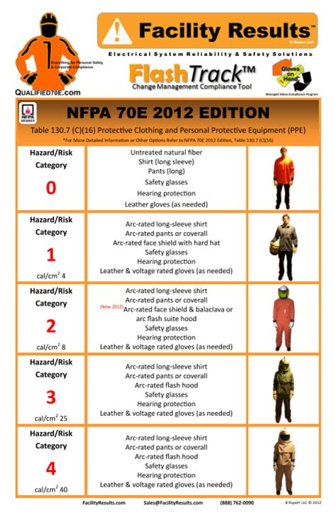 nfpa 70e arc flash ppe table is fr ppe enough for the nfpa 70e standard