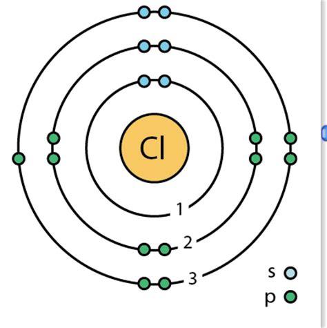 chlorine bohr diagram sodium ion bohr model www pixshark images