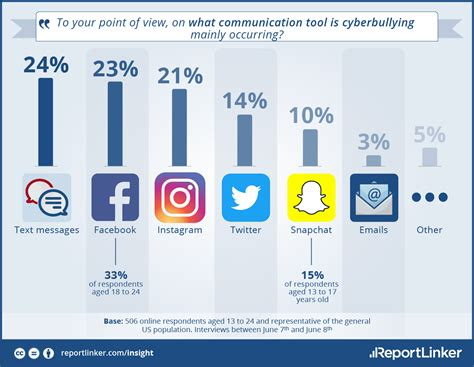 cyber bullying statistics cyber bullying statistics for america s youth standing