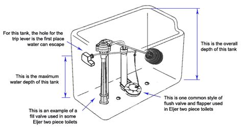 toilet tank parts diagram finding eljer toilet parts plumbingsupply 174
