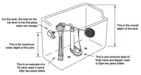toilet repair parts diagram finding eljer toilet parts plumbingsupply 174