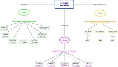 testo poetico scuola primaria classe quinta mappa concettuale lascuolaseitu