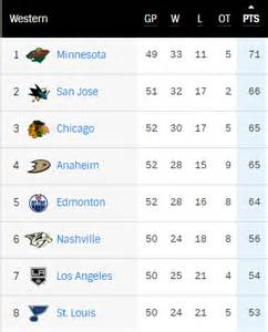 nhl standings 2016 2017 nhl playoff picture post all thehockeyfanatic