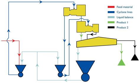 diagram of a cyclone cyclone filter diagram pictures to pin on