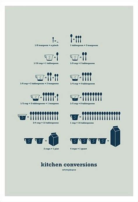 Kitchen Conversions by Kitchen Conversions Sheet Diy