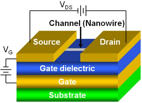 transistor back gate effect semiconducting oxide nanowires growth doping and device applications intechopen