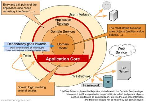 Domain Services Onion Architecture