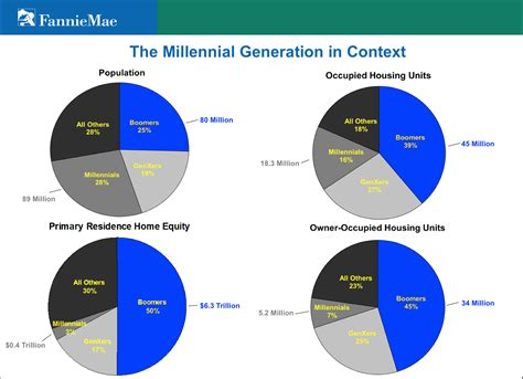 buying a house from fannie mae dear housing industry quot millennials want homes quot atg title
