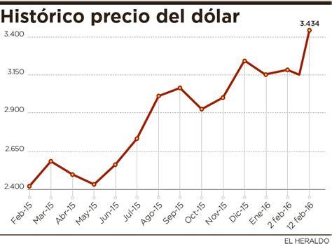 precio de la vtv 2016 d 243 lar cierra a 3 434 89 su m 225 ximo hist 243 rico el heraldo