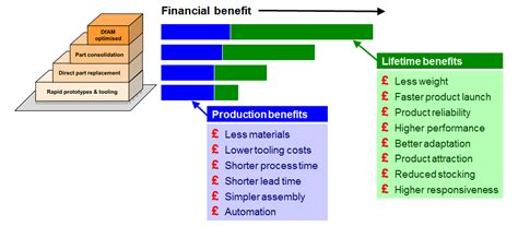 design for manufacturing advantages blog post additive impact part 1 how additive