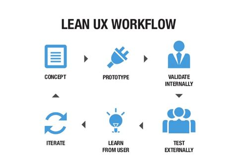 lean workflow lean workflow 28 images the robust and reliable shop