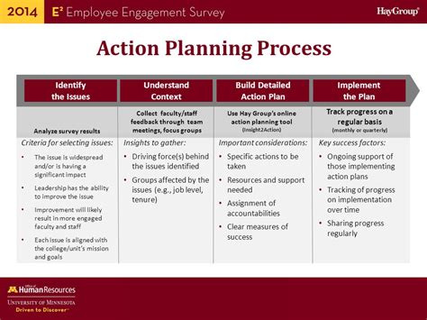 Guide To Employee Engagement Survey Data And Action Planning Ppt Download Employee Engagement Survey Plan Template