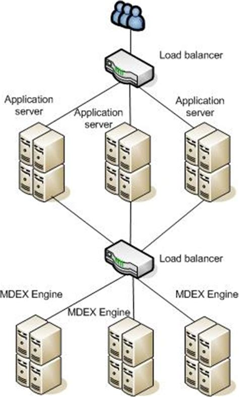 endeca architecture diagram mdex engine architecture and performance