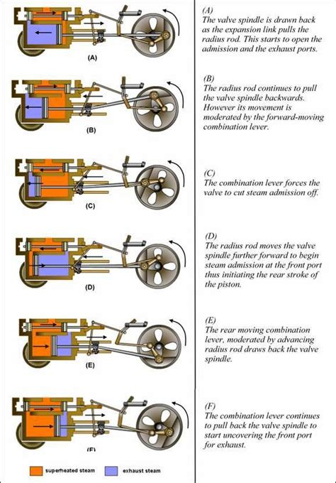 steam engine operation diagram how the steam engine of the locomotive works locomotive engine and steam locomotive