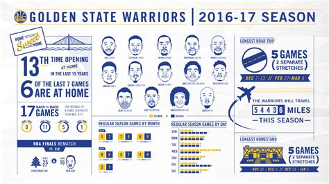 Mba Schedule by Breaking The 2016 17 Schedule Golden State Warriors