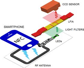 nfc resetter test integrated nfc power source for zero on board power in
