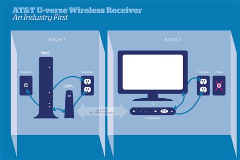 at t u verse tv wireless receiver