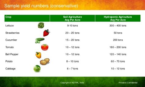cropping pattern meaning in hindi hydroponics an explosive fact of our times