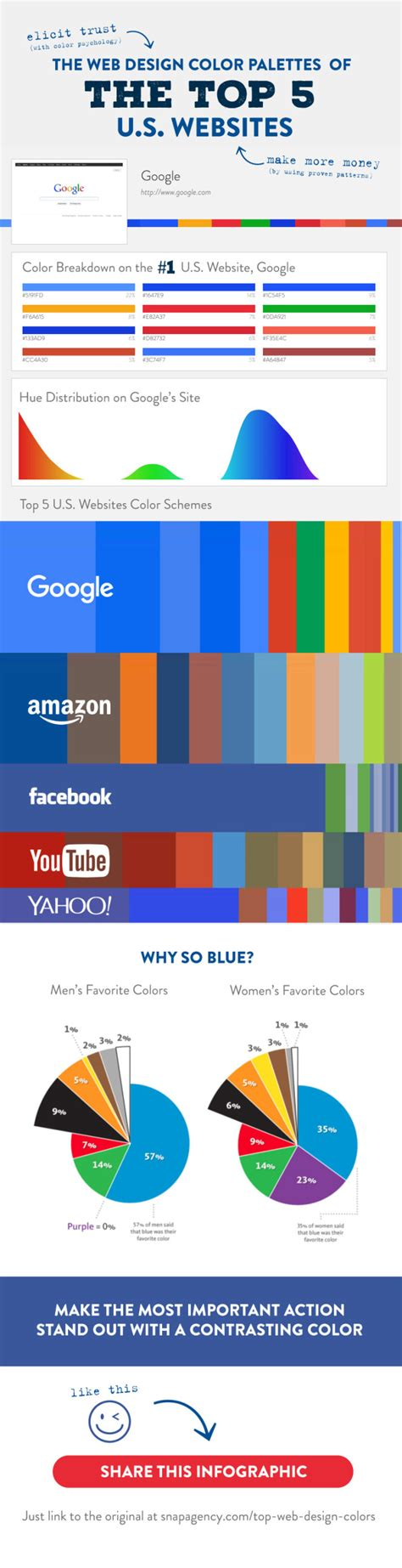 50 s color scheme the web design colour palettes of top 5 u s websites