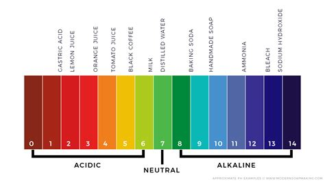 ph scale colors how to ph test handmade soap properly and why it matters