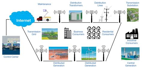 Wireless Communications by Guide To Wireless Communication In Smart Grid Deployments