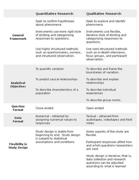 qualitative research methodology dissertation the 25 best qualitative research methods ideas on