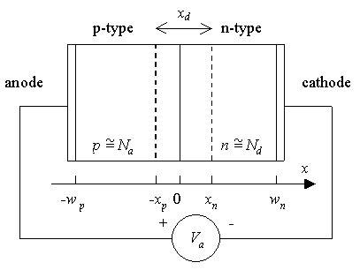 pn diode band diagram p n junctions