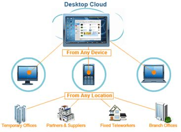 virtual desktops hosted in the cloud vdi in the cloud
