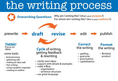 Define Process Essay by Writing Process Mr Norr 5th Grade Room 12