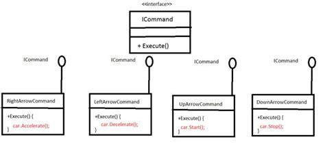 command pattern ui command pattern demystified
