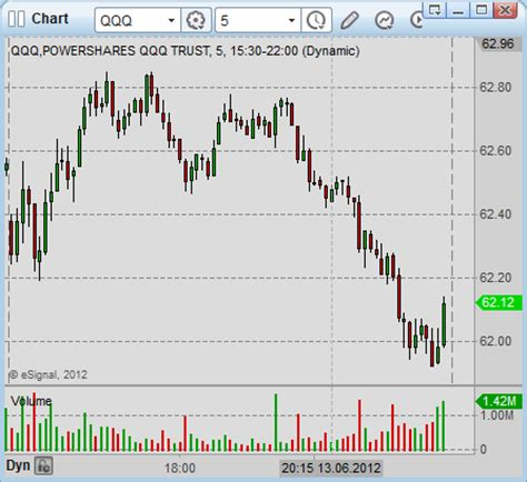 time frame selection for qqq day trading systems simple
