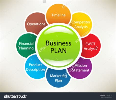elements of a business plan businessintelligencebd net