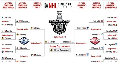 printable nfl playoff schedule 2015 game times 2015 nhl playoffs tv info schedule and updated bracket