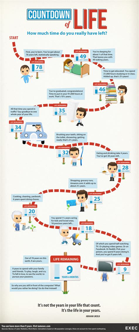 infographic for biography countdown of life how much time do you have left