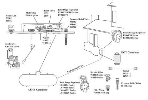 Propene Diagram propane house diagram