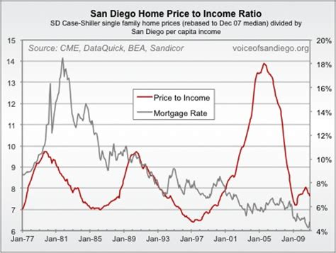 home value income to home value ratio